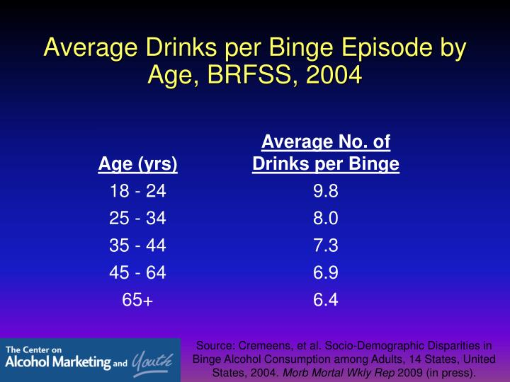 Average Drinks per Binge Episode by