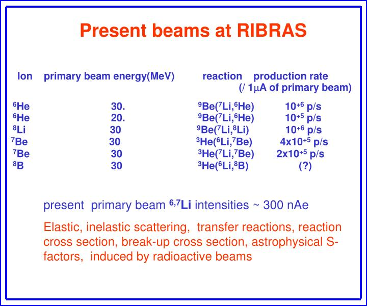 Ion    primary beam energy(MeV)          reaction    production rate