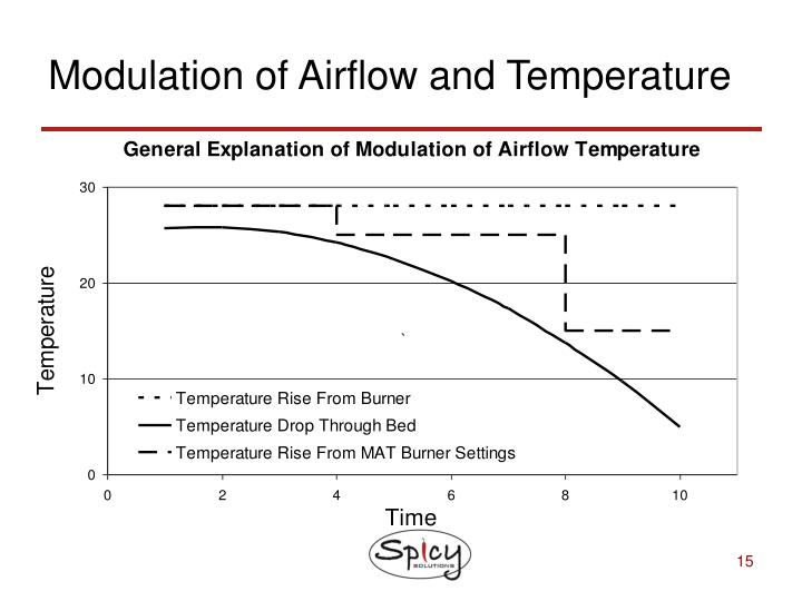 Modulation of Airflow and Temperature