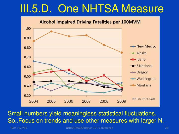 III.5.D.  One NHTSA Measure