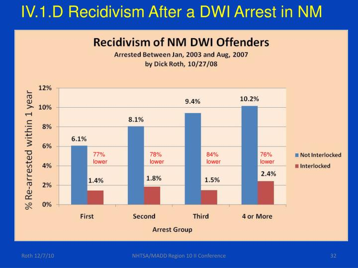 IV.1.D Recidivism After a DWI Arrest in NM