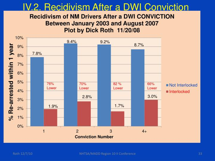 IV.2. Recidivism After a DWI Conviction