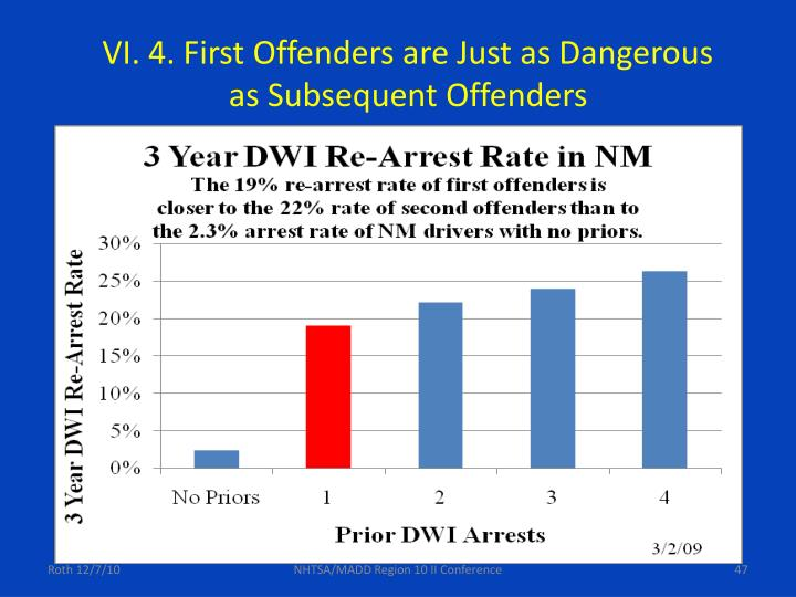 VI. 4. First Offenders are Just as Dangerous