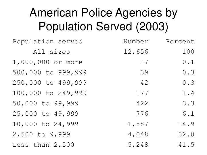 American Police Agencies by Population Served (2003)