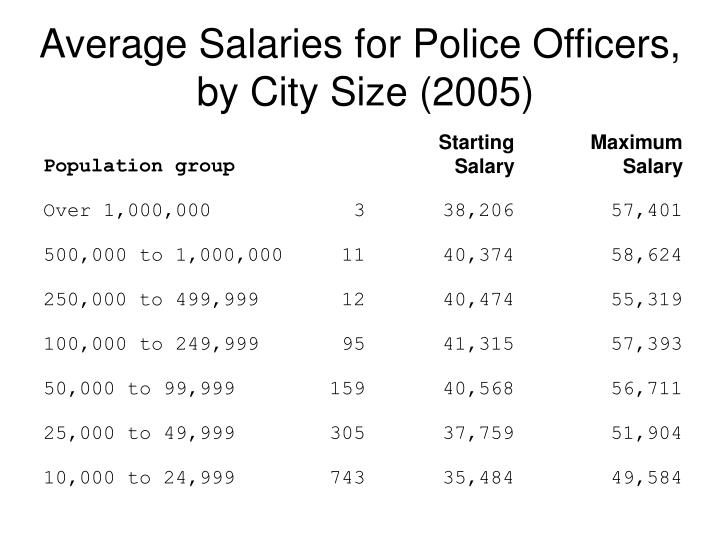 Average Salaries for Police Officers,