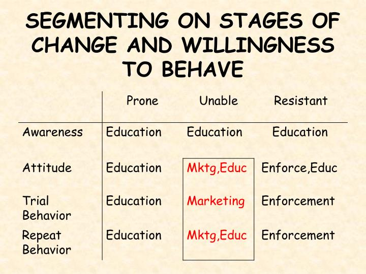 SEGMENTING ON STAGES OF CHANGE AND WILLINGNESS TO BEHAVE