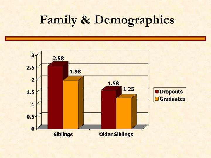 Family & Demographics