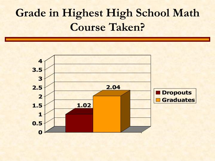 Grade in Highest High School Math Course Taken?