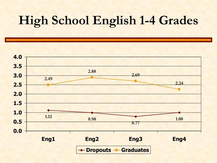 High School English 1-4 Grades