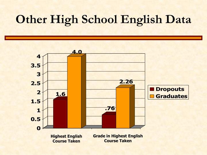 Other High School English Data