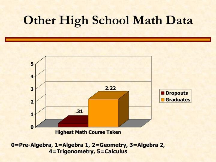 Other High School Math Data