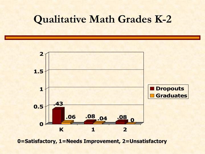 Qualitative Math Grades K-2