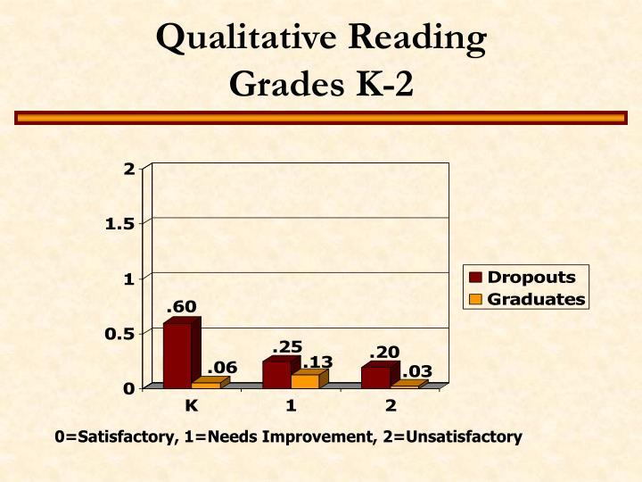 Qualitative Reading                             Grades K-2