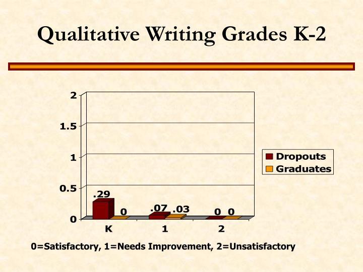 Qualitative Writing Grades K-2