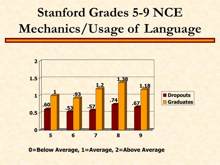 Stanford Grades 5-9 NCE Mechanics/Usage of Language