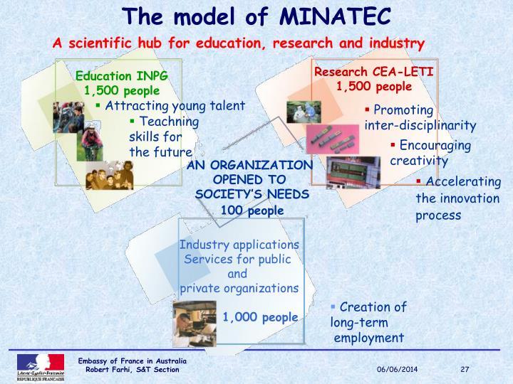 The model of MINATEC
