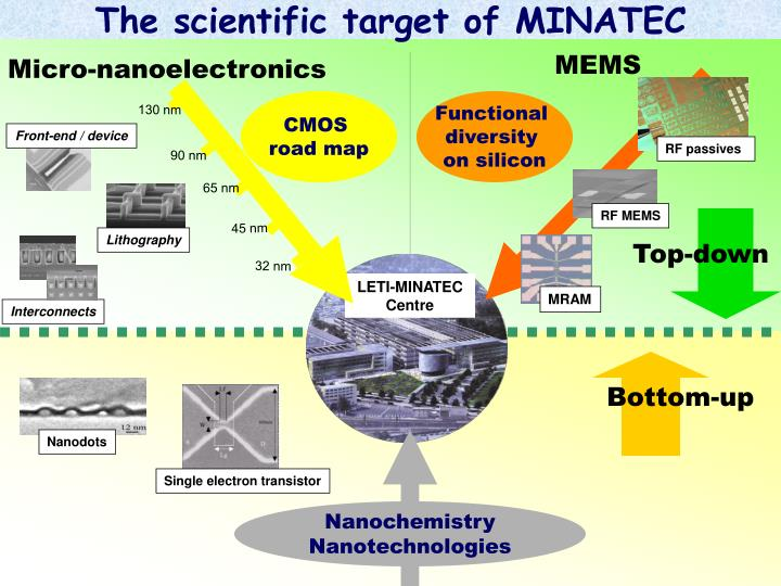 The scientific target of MINATEC