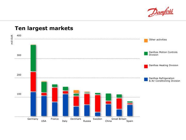 Ten largest markets