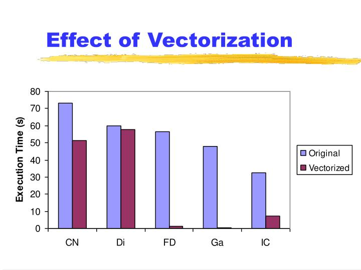 Effect of Vectorization