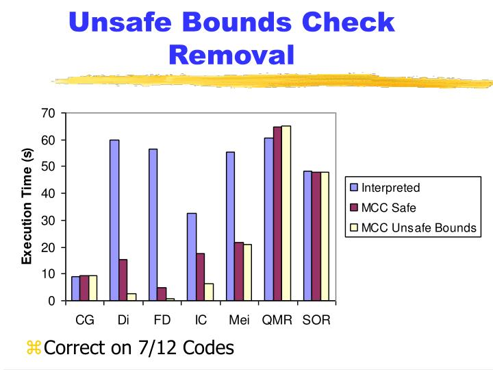 Unsafe Bounds Check Removal