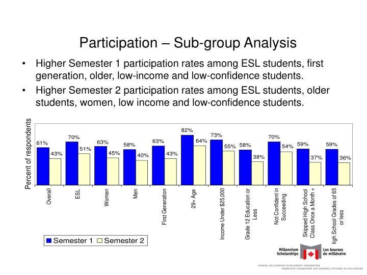 Participation – Sub-group Analysis