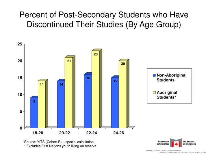 Percent of Post-Secondary Students who Have Discontinued Their Studies (By Age Group)