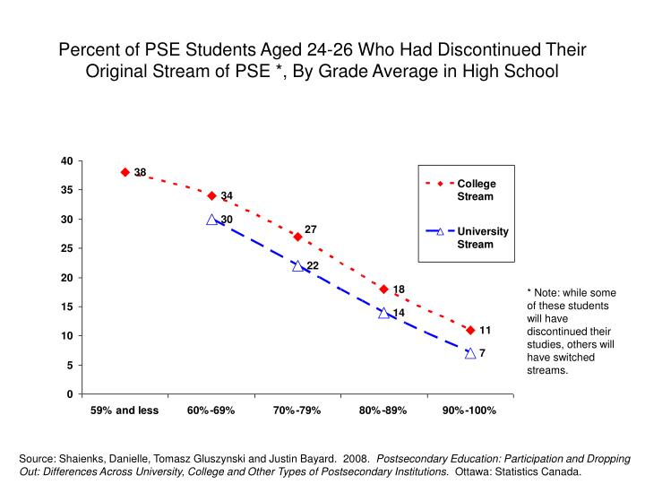 Percent of PSE Students Aged 24-26 Who Had Discontinued Their Original Stream of PSE *, By Grade Average in High School