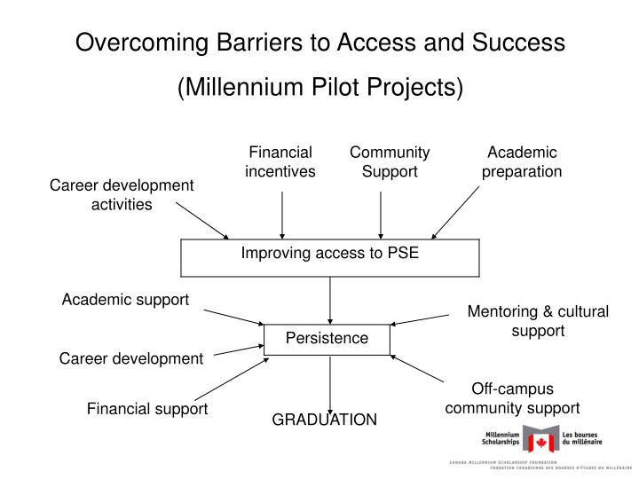 Overcoming Barriers to Access and Success