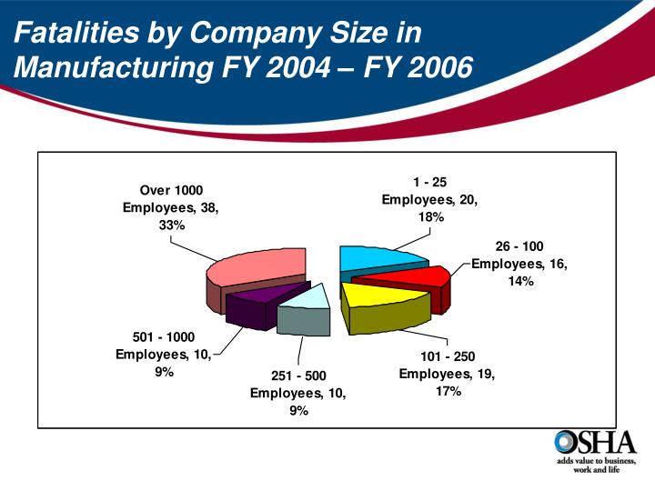 Fatalities by Company Size in Manufacturing FY 2004 – FY 2006