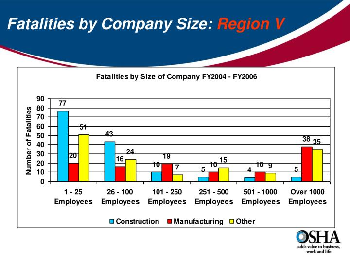 Fatalities by Company Size: