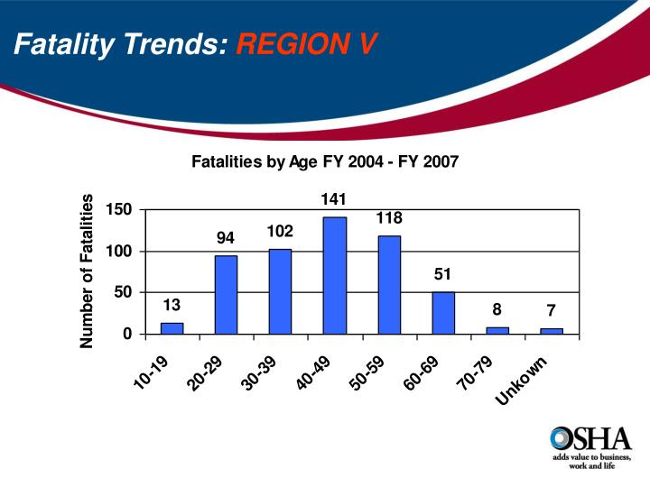 Fatality Trends:
