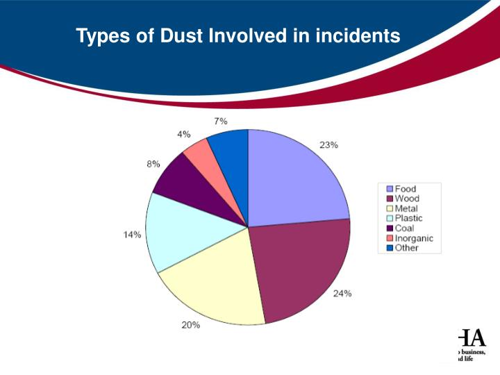 Types of Dust Involved in incidents
