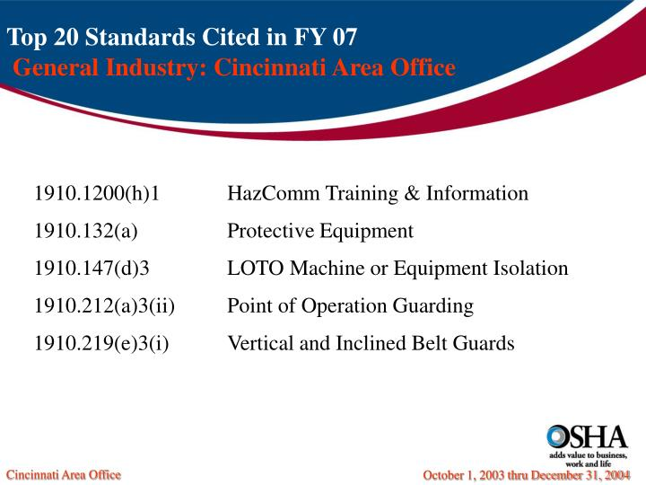 Top 20 Standards Cited in FY 07