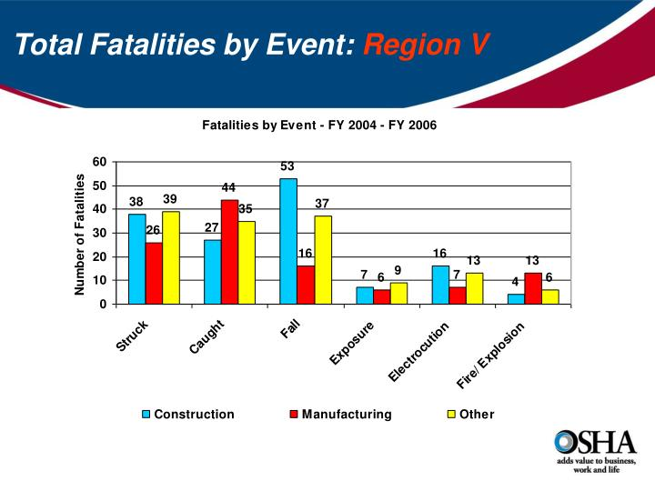 Total Fatalities by Event: