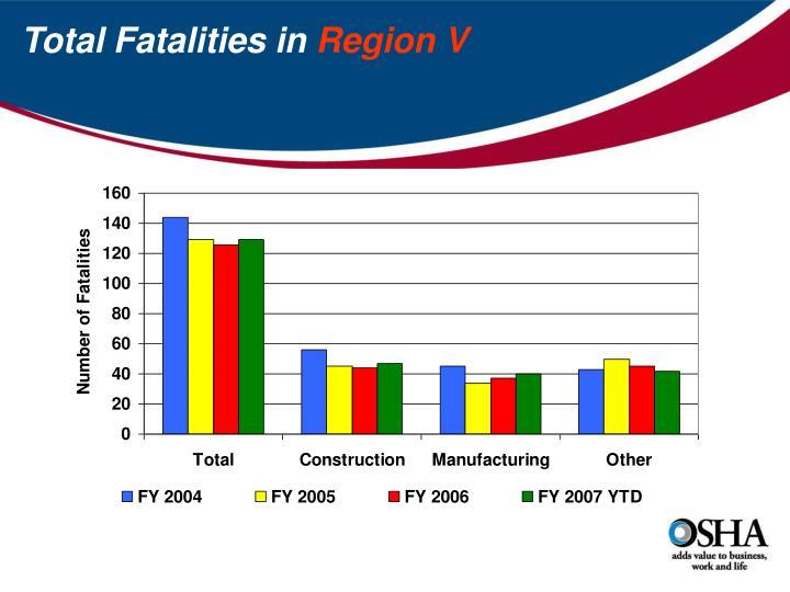 Total Fatalities in