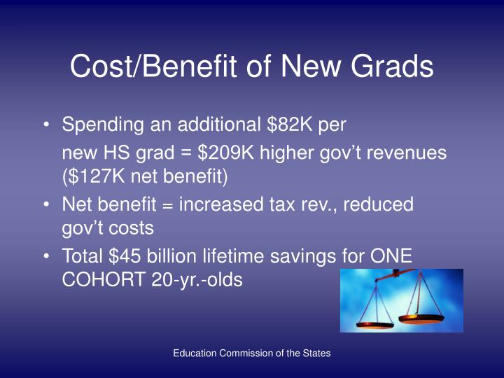 Cost/Benefit of New Grads