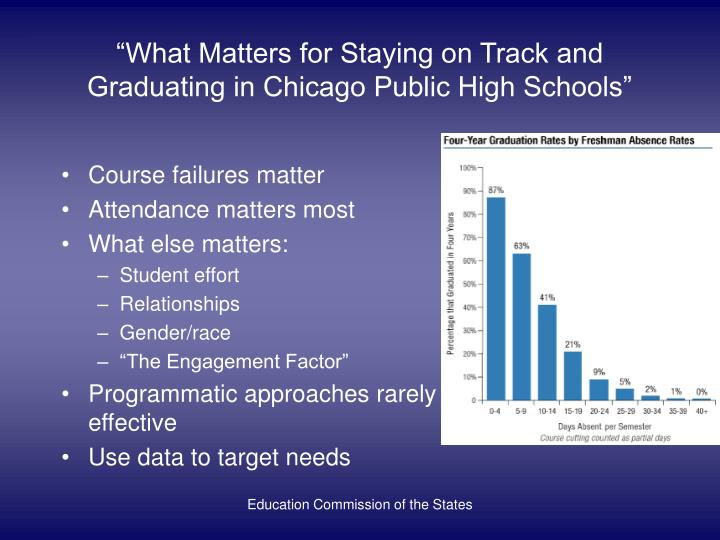 """""""What Matters for Staying on Track and Graduating in Chicago Public High Schools"""""""