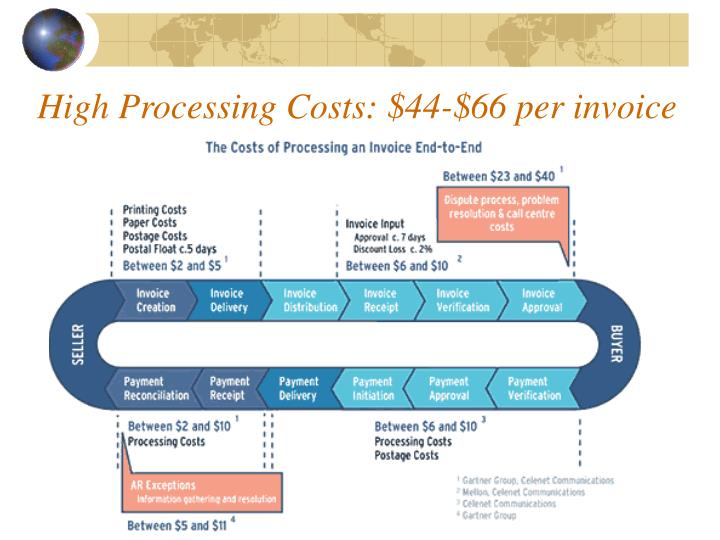 High Processing Costs: $44-$66 per invoice