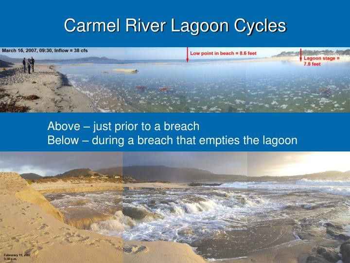 Carmel River Lagoon Cycles