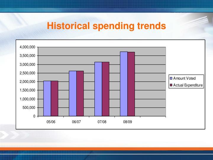 Historical spending trends