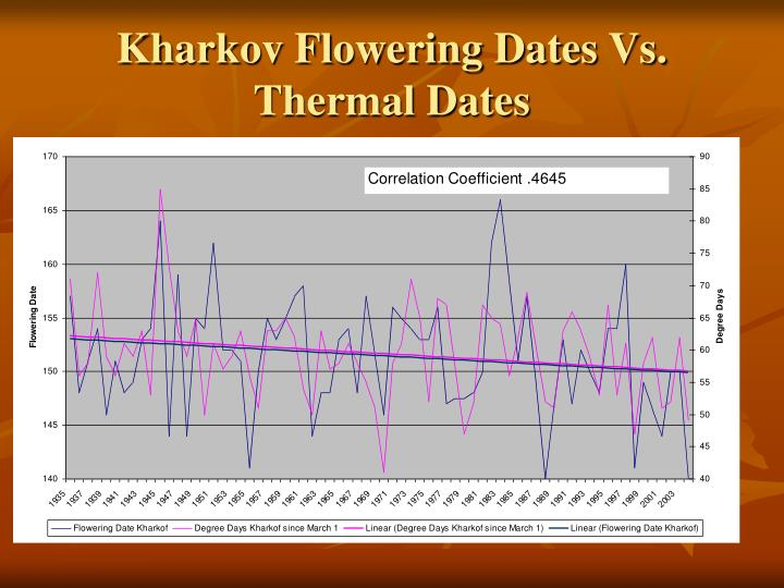 Kharkov Flowering Dates Vs. Thermal Dates