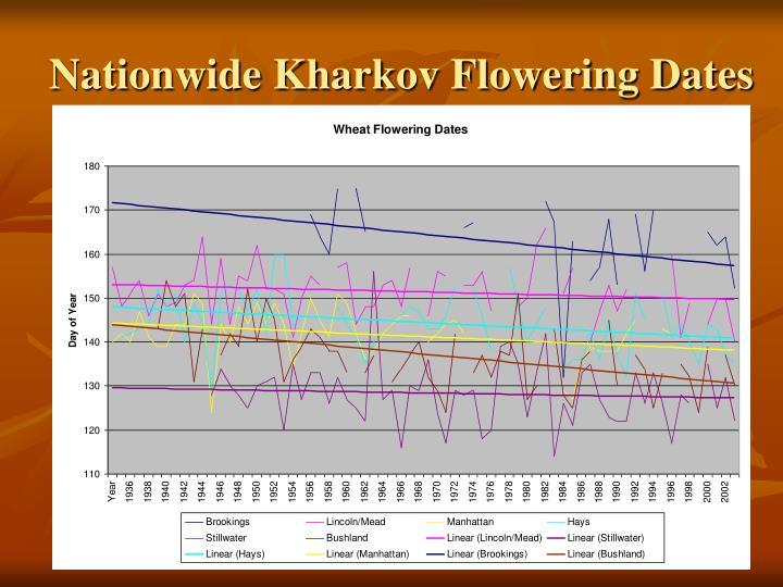 Nationwide Kharkov Flowering Dates