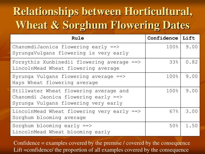 Relationships between Horticultural, Wheat & Sorghum Flowering Dates