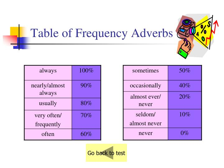 Table of Frequency Adverbs