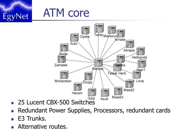 ATM core