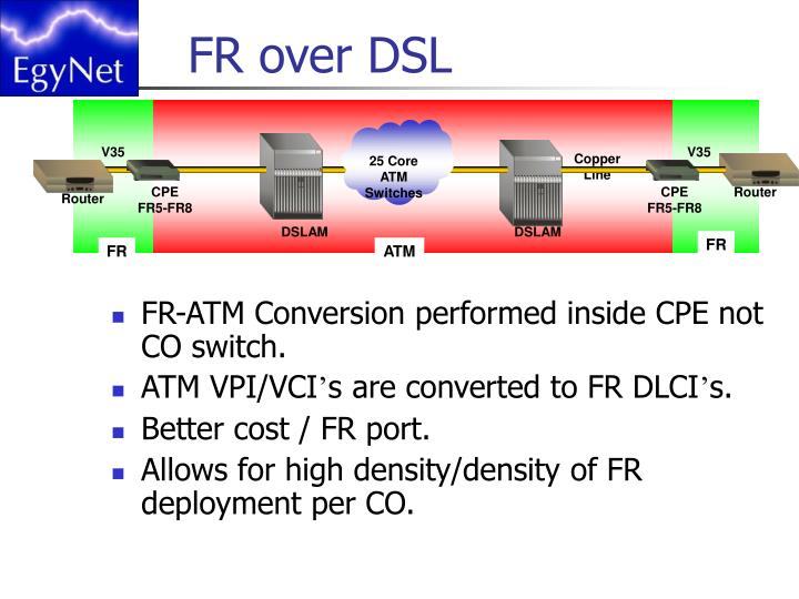 FR over DSL