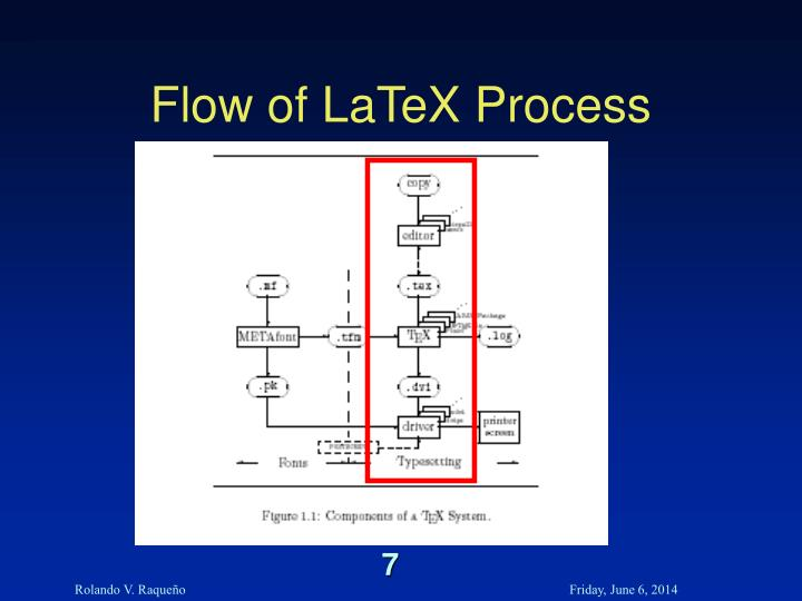 Flow of LaTeX Process