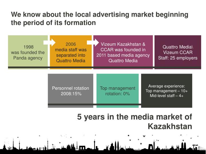 We know about the local advertising market beginning the period of its formation