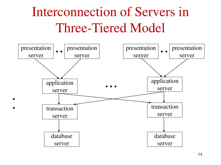 Interconnection of Servers in Three-Tiered Model