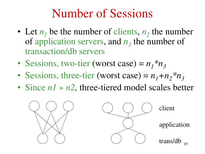 Number of Sessions
